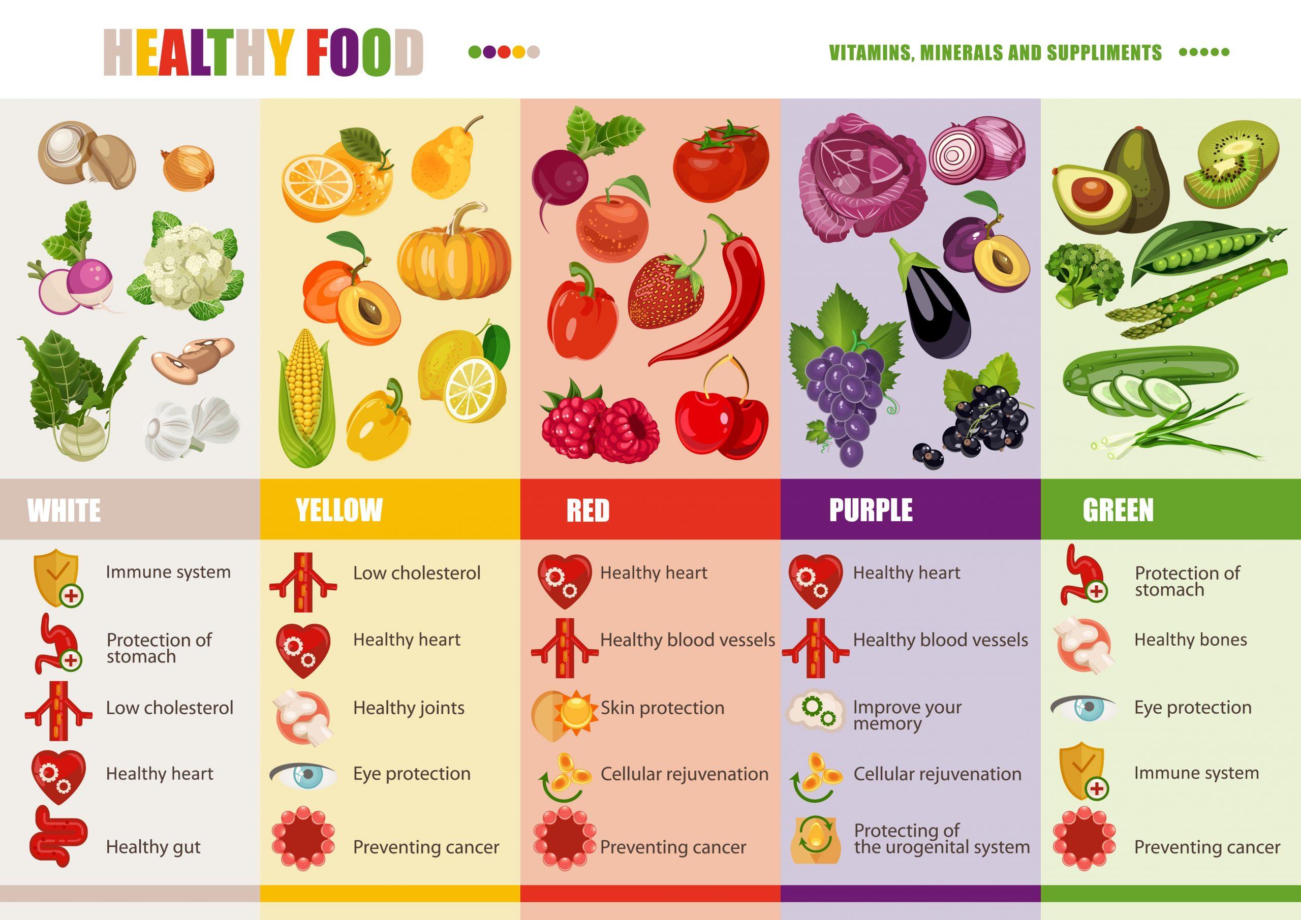 Lee más sobre el artículo Mejorar la salud con la alimentación